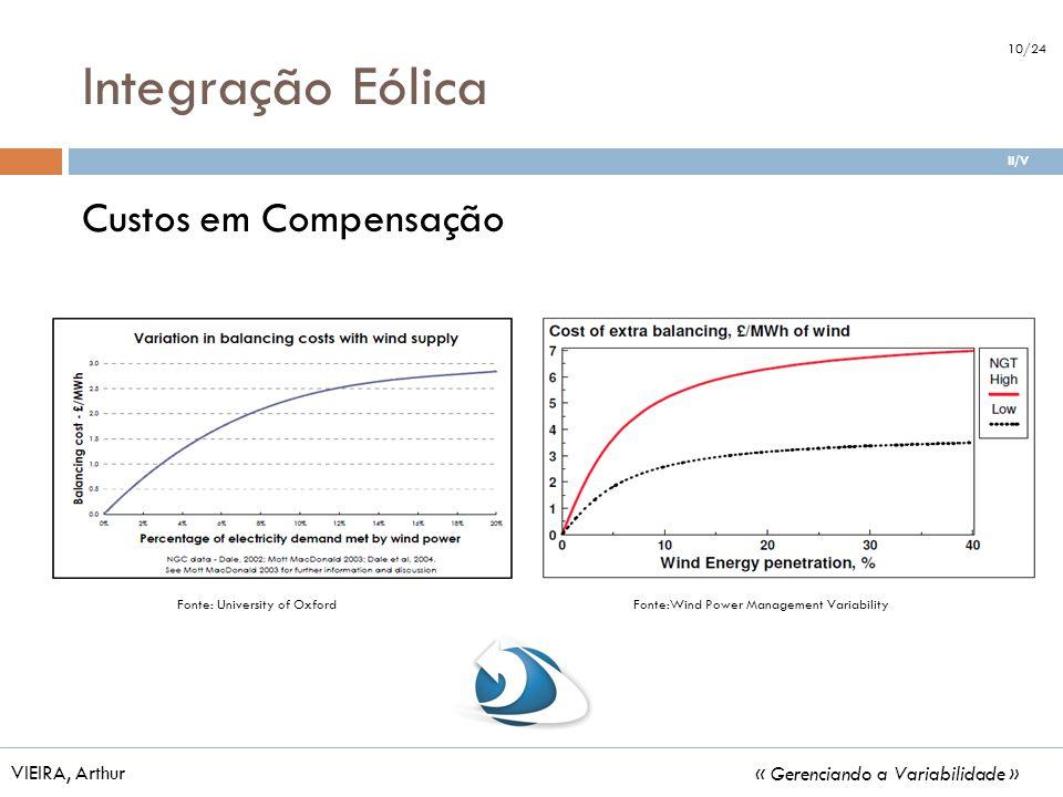 Integração Eólica Custos em Compensação VIEIRA, Arthur « Gerenciando a Variabilidade » Fonte: University of OxfordFonte:Wind Power Management Variabil
