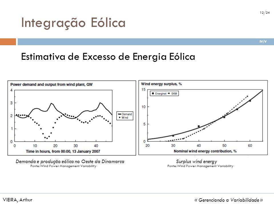Integração Eólica Estimativa de Excesso de Energia Eólica VIEIRA, Arthur « Gerenciando a Variabilidade » Fonte:Wind Power Management Variability Surpl