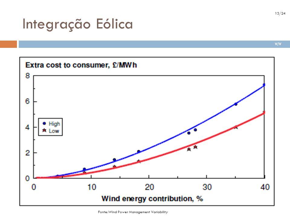 Integração Eólica Alta estimativa – Backup com uma planta de turbina com ciclo de gás combinado (CCGT), £700/kW. Baixa estimativa – Backup com uma mis