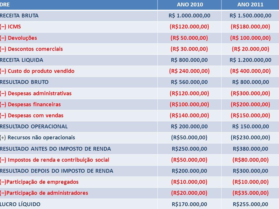 P.F.O. DRE ANO 2010ANO 2011 RECEITA BRUTAR$ 1.000.000,00R$ 1.500.000,00 (–) ICMS(R$120.000,00)(R$180.000,00) (–) Devoluções(R$ 50.000,00)(R$ 100.000,0