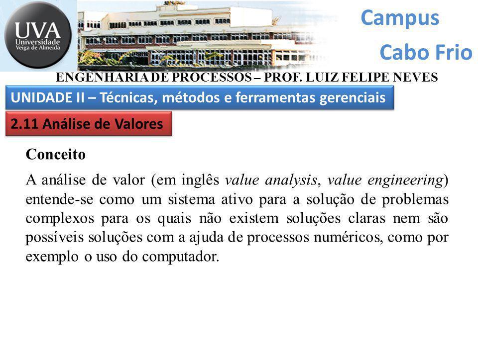 Campus Cabo Frio ENGENHARIA DE PROCESSOS – PROF. LUIZ FELIPE NEVES
