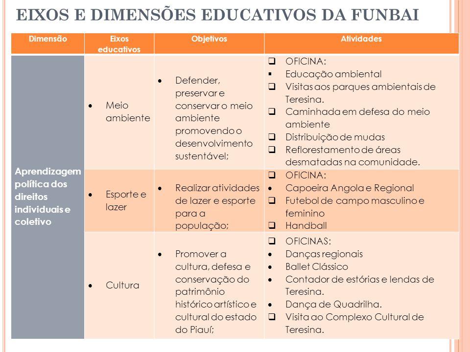 EIXOS E DIMENSÕES EDUCATIVOS DA FUNBAI Dimensão Eixos educativos ObjetivosAtividades Aprendizagem política dos direitos individuais e coletivo Meio am