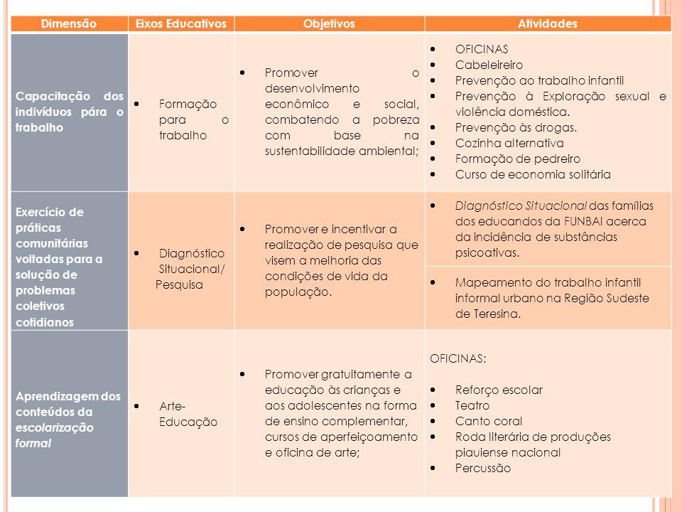 DimensãoEixos EducativosObjetivosAtividades Capacitação dos indivíduos pára o trabalho Formação para o trabalho Promover o desenvolvimento econômico e