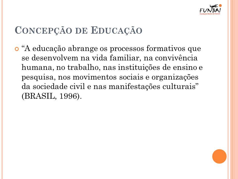 C ONCEPÇÃO DE E DUCAÇÃO A educação abrange os processos formativos que se desenvolvem na vida familiar, na convivência humana, no trabalho, nas instit