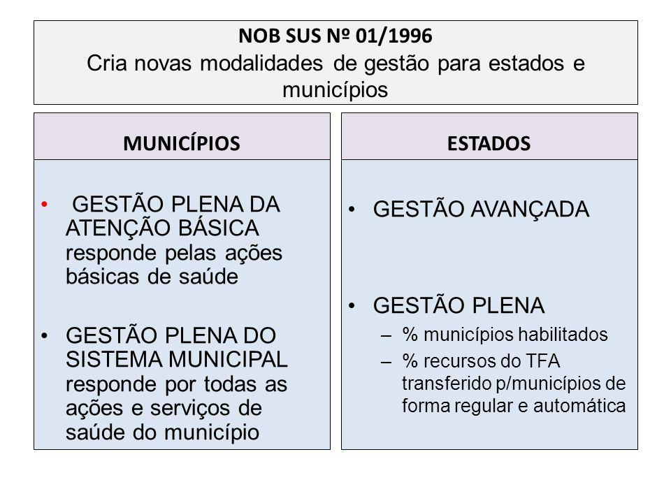 NOB SUS Nº 01/1996 Cria novas modalidades de gestão para estados e municípios MUNICÍPIOS GESTÃO PLENA DA ATENÇÃO BÁSICA responde pelas ações básicas d