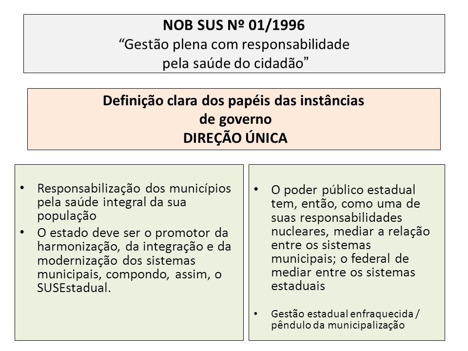 NOB SUS Nº 01/1996Gestão plena com responsabilidade pela saúde do cidadão Responsabilização dos municípios pela saúde integral da sua população O esta