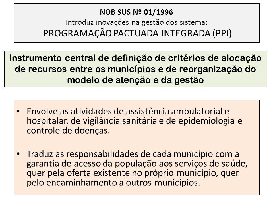 NOB SUS Nº 01/1996 Introduz inovações na gestão dos sistema: PROGRAMAÇÃO PACTUADA INTEGRADA (PPI) Envolve as atividades de assistência ambulatorial e