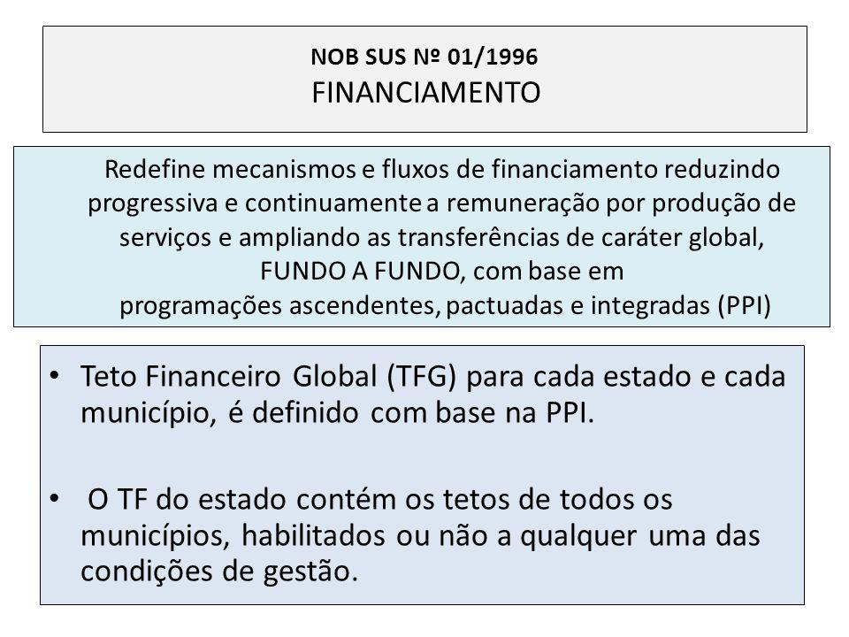 NOB SUS Nº 01/1996 FINANCIAMENTO Teto Financeiro Global (TFG) para cada estado e cada município, é definido com base na PPI. O TF do estado contém os