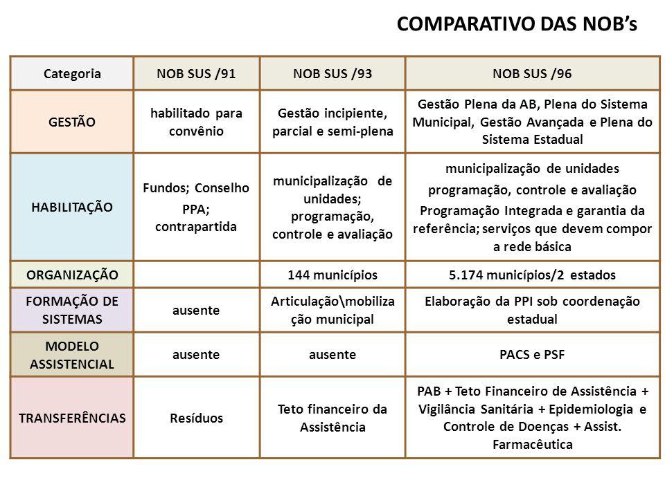 CategoriaNOB SUS /91NOB SUS /93NOB SUS /96 GESTÃO habilitado para convênio Gestão incipiente, parcial e semi-plena Gestão Plena da AB, Plena do Sistem