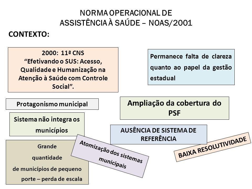 NORMA OPERACIONAL DE ASSISTÊNCIA À SAÚDE – NOAS/2001 Protagonismo municipal CONTEXTO: Ampliação da cobertura do PSF BAIXA RESOLUTIVIDADE Permanece fal