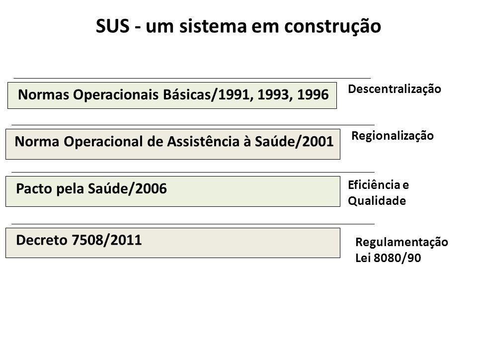 SUS - um sistema em construção Normas Operacionais Básicas/1991, 1993, 1996 Norma Operacional de Assistência à Saúde/2001 Pacto pela Saúde/2006 Descen