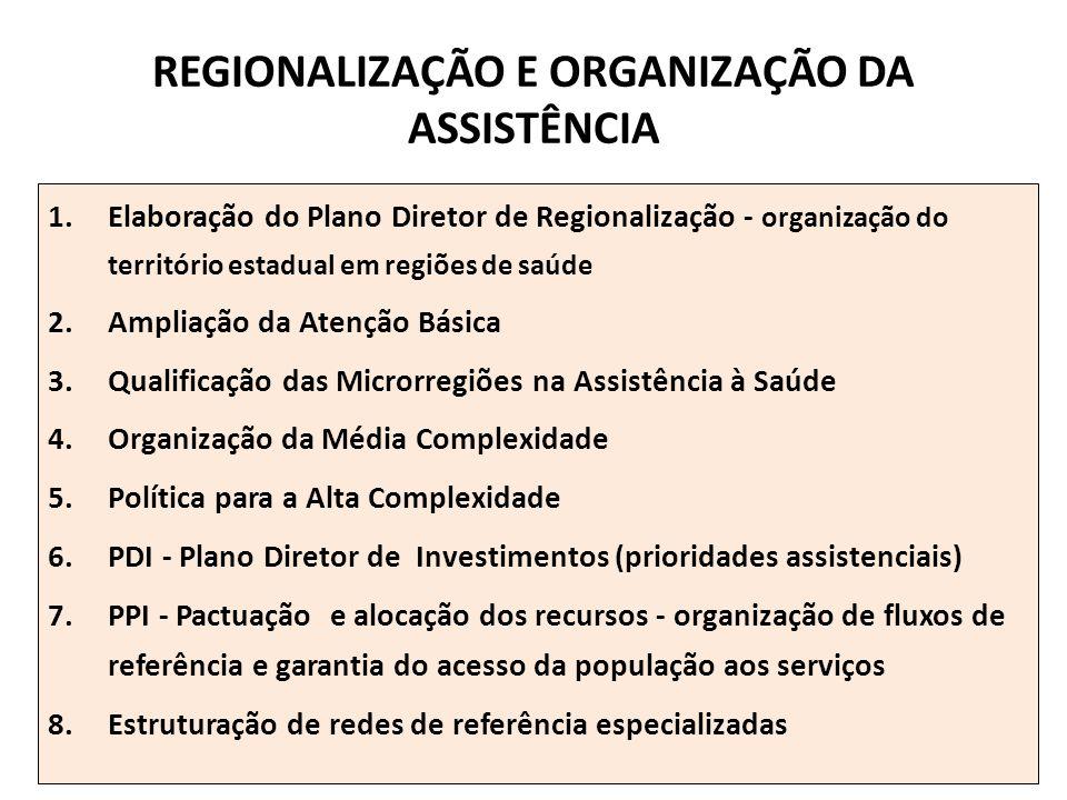 REGIONALIZAÇÃO E ORGANIZAÇÃO DA ASSISTÊNCIA 1.Elaboração do Plano Diretor de Regionalização - organização do território estadual em regiões de saúde 2