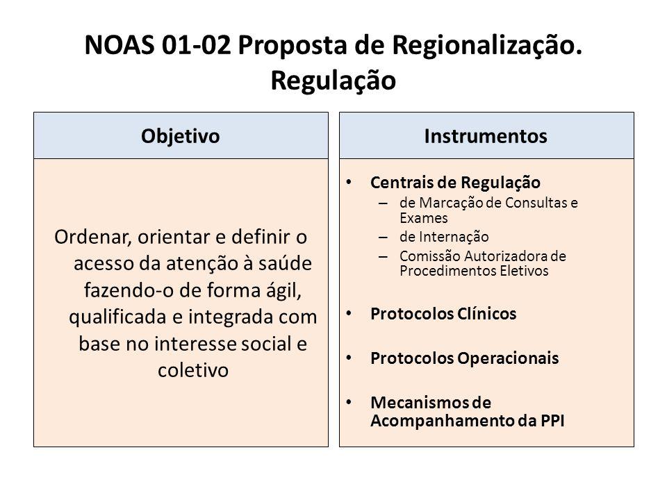 NOAS 01-02 Proposta de Regionalização. Regulação Objetivo Ordenar, orientar e definir o acesso da atenção à saúde fazendo-o de forma ágil, qualificada