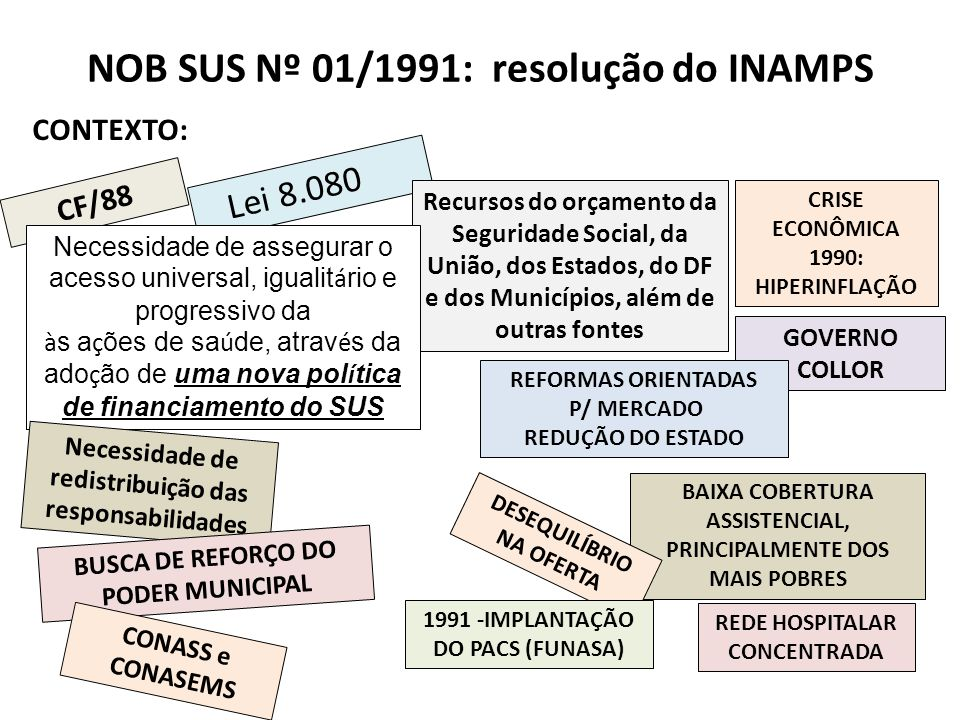 NOB SUS Nº 01/1991: resolução do INAMPS CF/88 Lei 8.080 /90 Recursos do orçamento da Seguridade Social, da União, dos Estados, do DF e dos Municípios,