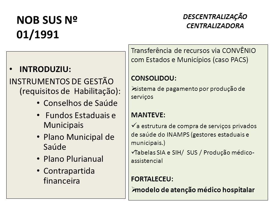 NOB SUS Nº 01/1991 INTRODUZIU: INSTRUMENTOS DE GESTÃO (requisitos de Habilitação): Conselhos de Saúde Fundos Estaduais e Municipais Plano Municipal de