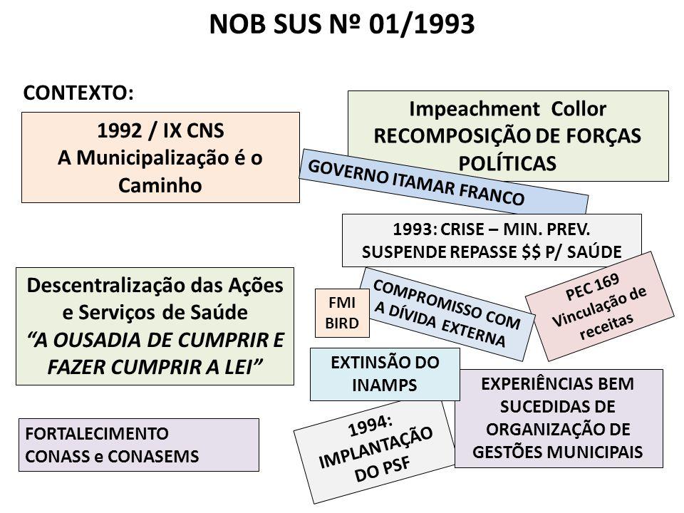 NOB SUS Nº 01/1993 desencadeia processo de municipalização da gestão com habilitação dos municípios nas condições de gestão GESTÃO MUNICIPAL: INCIPIENTE PARCIAL SEMIPLENA 1994 a 1996: 63% munic.