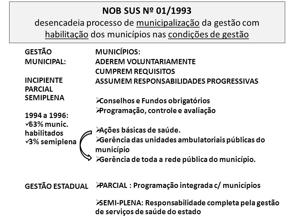 NOB SUS Nº 01/1993 São constituídas as Comissões Intergestores Bipartites - CIBs ( de âmbito estadual) e Tripartite – CIT (nacional), como importantes espaços de negociação, pactuação, articulação, integração, entre gestores Institui o TETO FINANCEIRO DA ASSISTÊNCIA (TFA) Cria transferência regular e automática (FUNDO A FUNDO) do teto global da assistência para municípios em gestão semiplena Mantém PAGAMENTO POR PRODUÇÃO (tabela SIA- SIH/SUS ) Introduz o princípio da limitação de gastos com internações hospitalares a um teto previamente definido – série histórica do valor da AIH NÃO AVANÇA NA DISCUSSÃO DE MODELO DE ATENÇÃO FRAGIL DEFINIÇÃO DO PAPEL DOS ESTADOS
