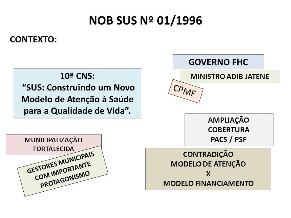 NOB SUS Nº 01/1996 GOVERNO FHC 10ª CNS: SUS: Construindo um Novo Modelo de Atenção à Saúde para a Qualidade de Vida. CONTEXTO: CONTRADIÇÃO MODELO DE A
