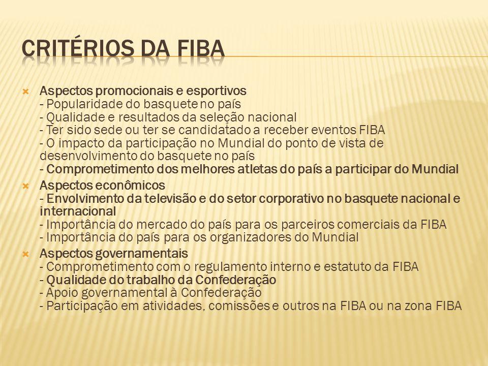 Aspectos promocionais e esportivos - Popularidade do basquete no país - Qualidade e resultados da seleção nacional - Ter sido sede ou ter se candidata