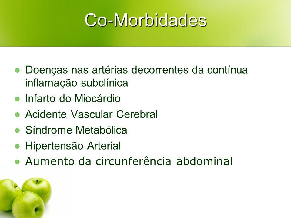Co-Morbidades Doenças nas artérias decorrentes da contínua inflamação subclínica Infarto do Miocárdio Acidente Vascular Cerebral Síndrome Metabólica Hipertensão Arterial Aumento da circunferência abdominal