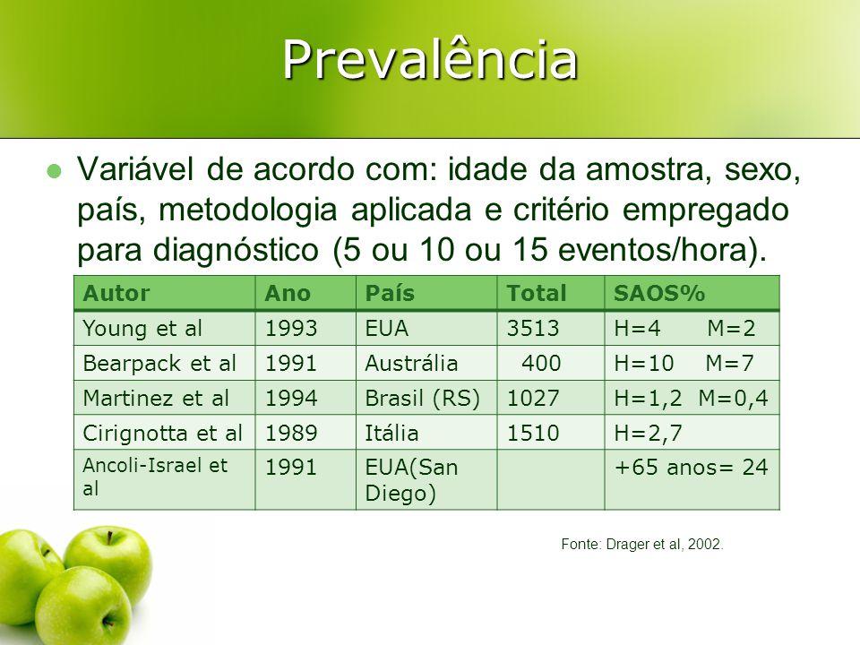 Fatores de Risco Gênero:1,25 homens/1 mulher (Young et al., 1997; Larson et al., 2003) gordura na parte superior do corpo: VAS menor.