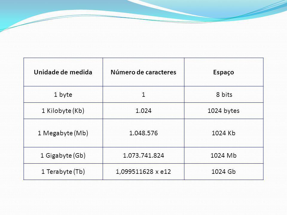 Unidade de medidaNúmero de caracteresEspaço 1 byte1 8 bits 1 Kilobyte (Kb)1.0241024 bytes 1 Megabyte (Mb)1.048.5761024 Kb 1 Gigabyte (Gb)1.073.741.824