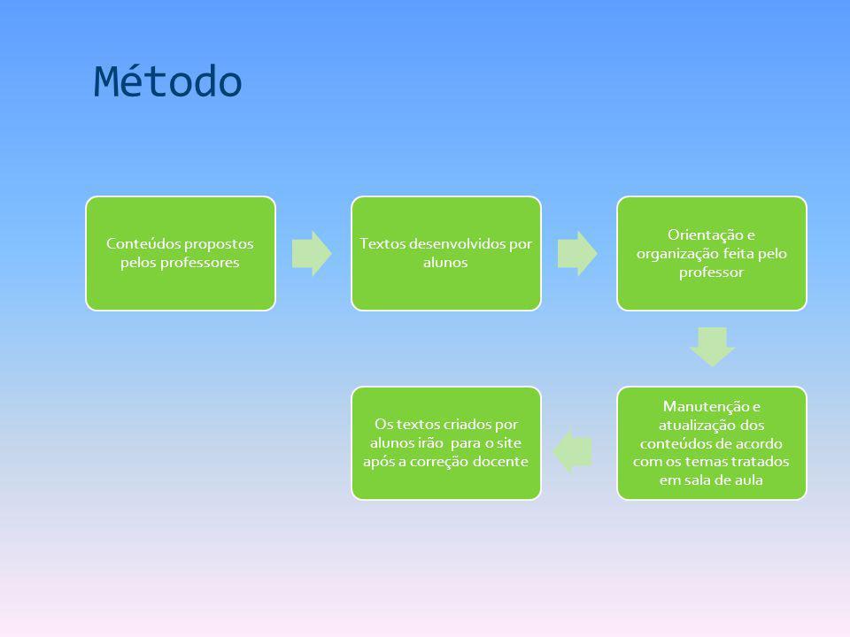 Método Conteúdos propostos pelos professores Textos desenvolvidos por alunos Orientação e organização feita pelo professor Manutenção e atualização do