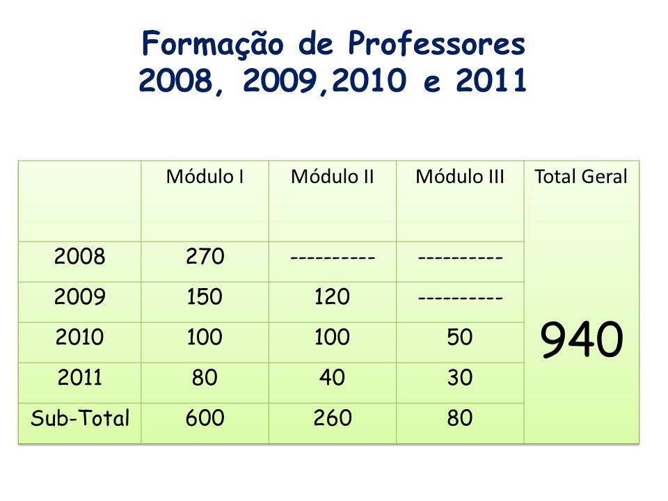 Formação de Professores 2008, 2009,2010 e 2011