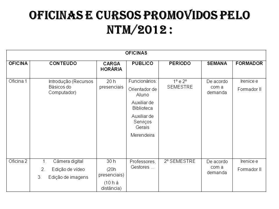 OFICINAS E CURSOS PROMOVIDOS PELO NTM/2012 : OFICINAS OFICINACONTEÚDOCARGA HORÁRIA PÚBLICOPERÍODOSEMANAFORMADOR Oficina 1Introdução (Recursos Básicos