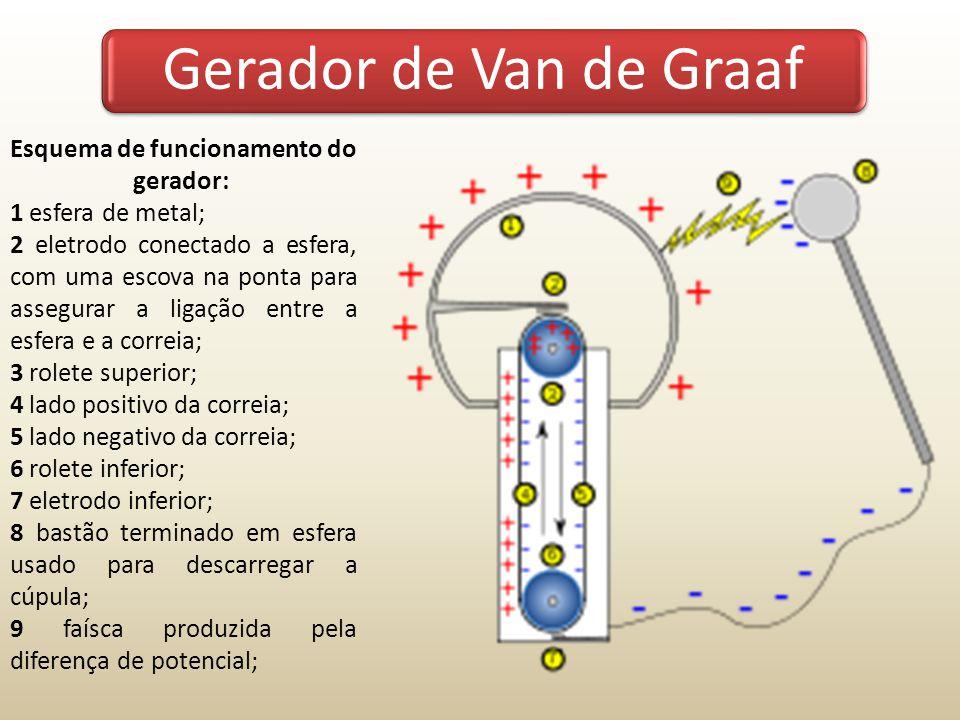 Esquema de funcionamento do gerador: 1 esfera de metal; 2 eletrodo conectado a esfera, com uma escova na ponta para assegurar a ligação entre a esfera