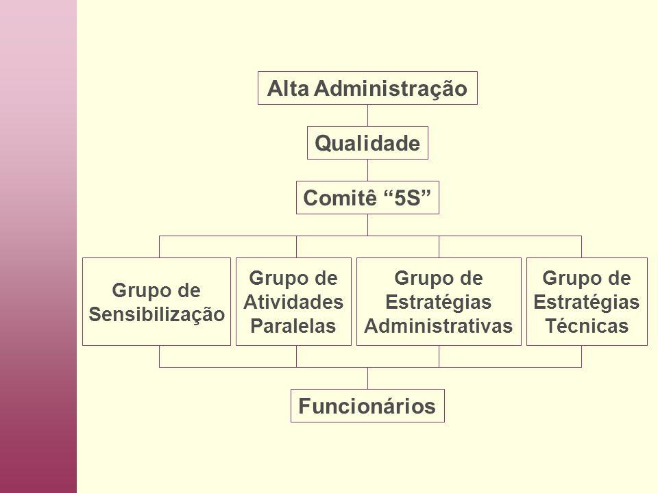 Alta Administração Funcionários Grupo de Estratégias Técnicas Grupo de Estratégias Administrativas Grupo de Atividades Paralelas Grupo de Sensibilização Comitê 5S Qualidade