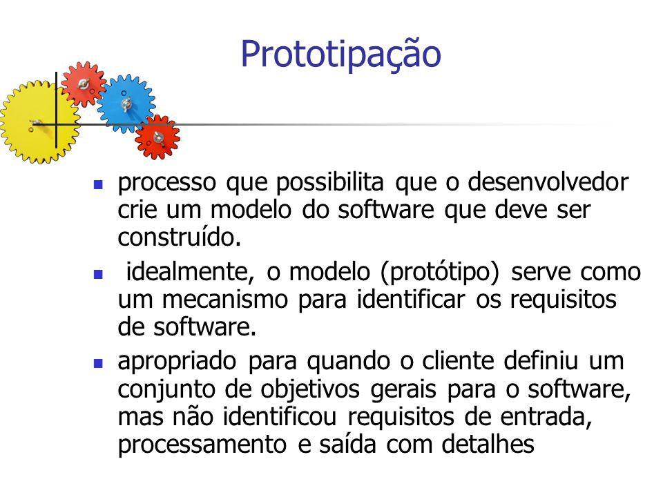Demonstração Prototipação fim início construção produto refinamento protótipo avaliação protótipo construção protótipo projeto rápido obtenção dos requisitos