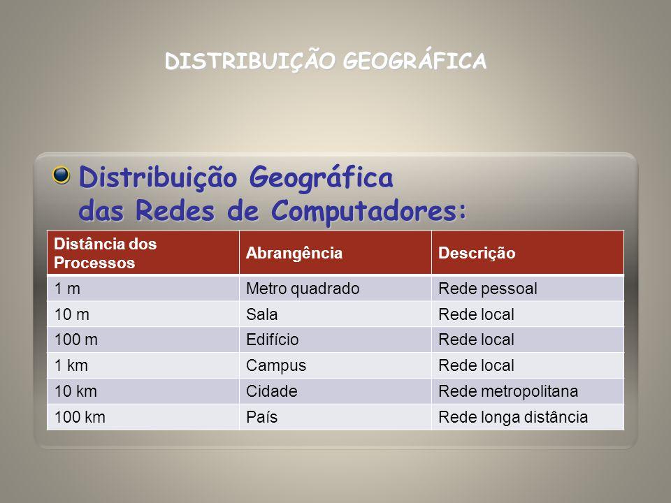 Distribuição Geográfica das Redes de Computadores: Distância dos Processos AbrangênciaDescrição 1.000 kmContinenteRede longa distância 10.000 kmPlanetaInternet DISTRIBUIÇÃO GEOGRÁFICA