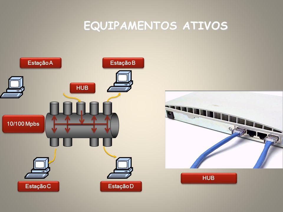 Estação A EQUIPAMENTOS ATIVOS Estação B HUB Estação C Estação D 10/100 Mpbs HUB