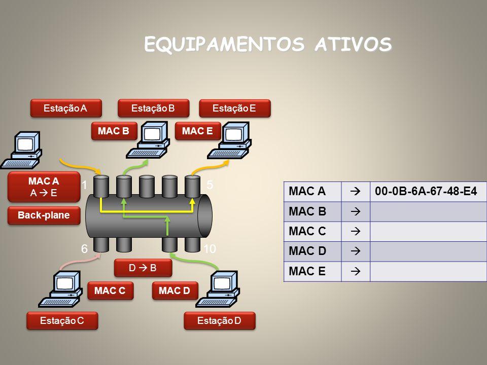 Estação A MAC A 00-0B-6A-67-48-E4 MAC B MAC C MAC D MAC E EQUIPAMENTOS ATIVOS Estação B Estação C Estação D Back-plane Estação E MAC A A E MAC A A E M
