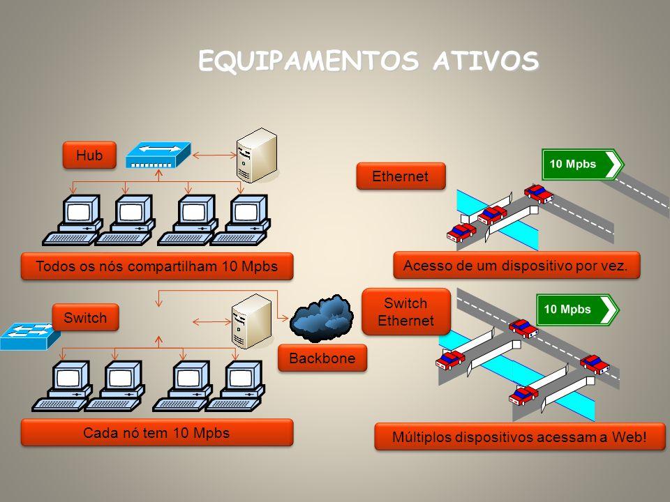 EQUIPAMENTOS ATIVOS Backbone Hub Switch Todos os nós compartilham 10 Mpbs Cada nó tem 10 Mpbs Ethernet Acesso de um dispositivo por vez. Switch Ethern