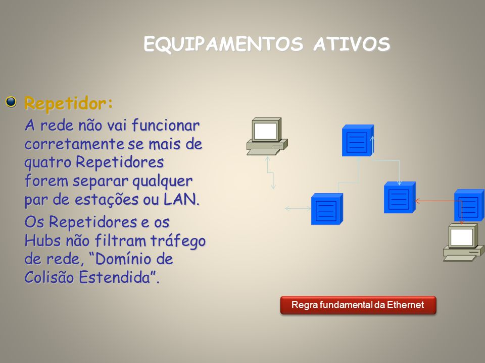 Repetidor: A rede não vai funcionar corretamente se mais de quatro Repetidores forem separar qualquer par de estações ou LAN. Os Repetidores e os Hubs