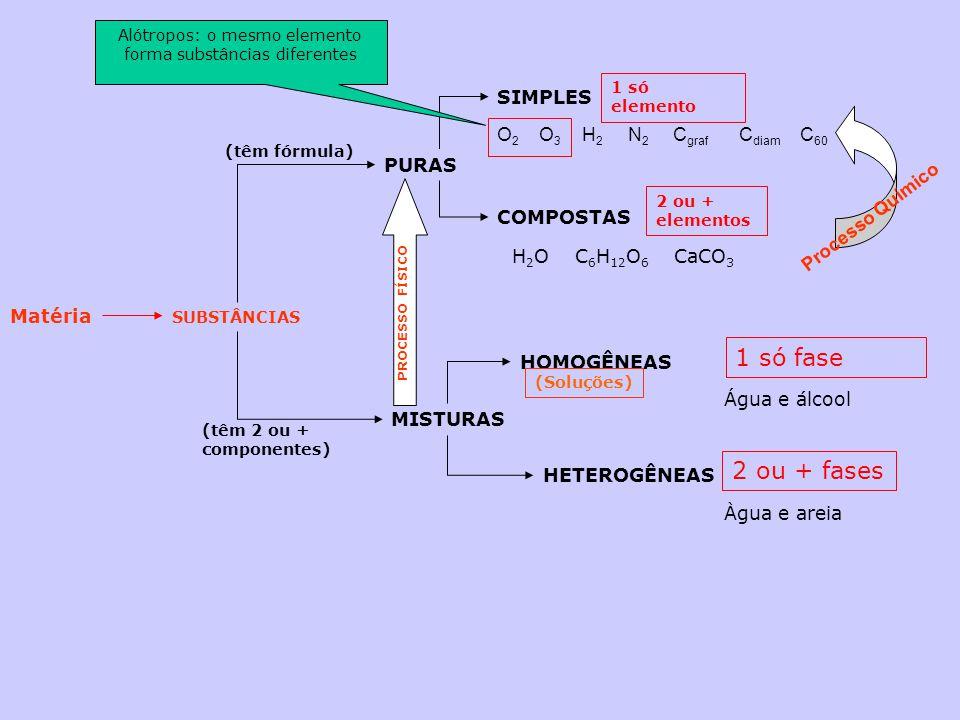 Matéria SUBSTÂNCIAS PURAS MISTURAS (têm fórmula) (têm 2 ou + componentes) SIMPLES COMPOSTAS HETEROGÊNEAS HOMOGÊNEAS 1 só elemento 2 ou + elementos 2 o