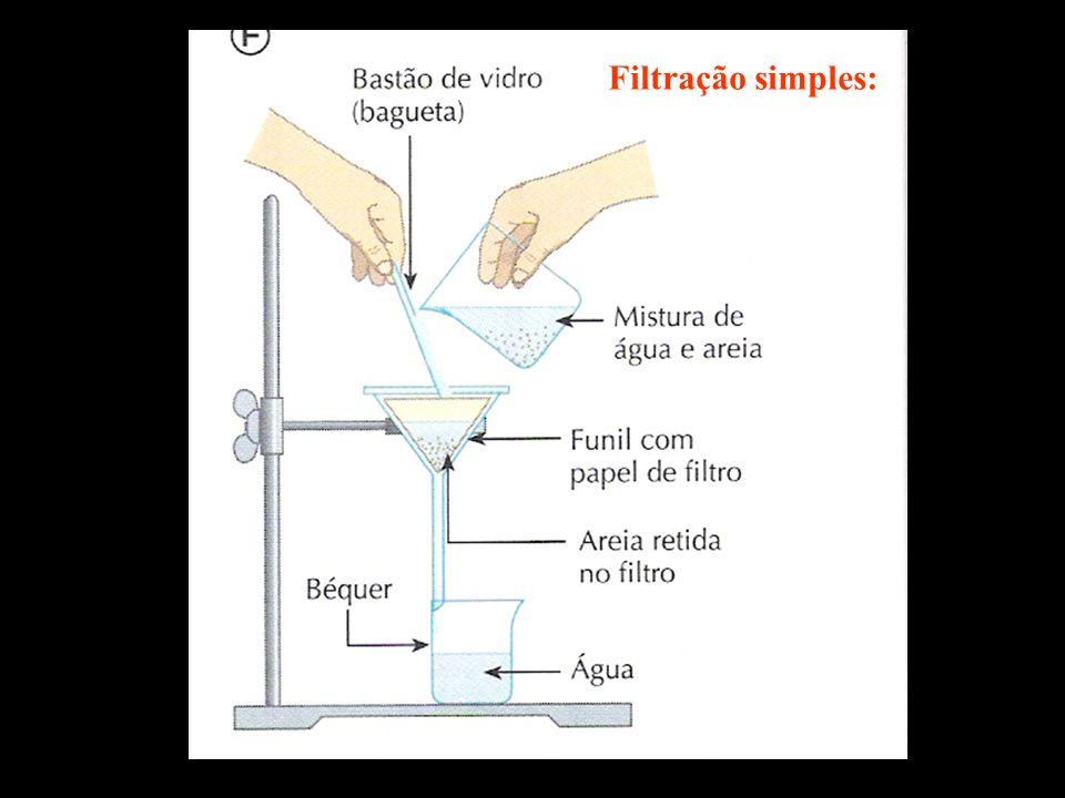 Filtração simples: