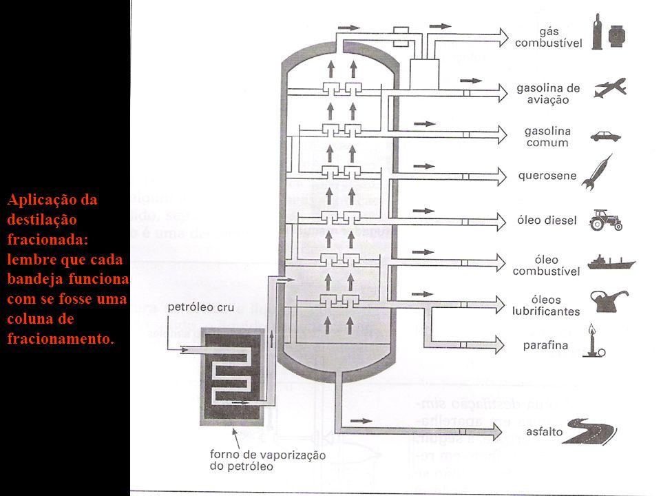 Aplicação da destilação fracionada: lembre que cada bandeja funciona com se fosse uma coluna de fracionamento.