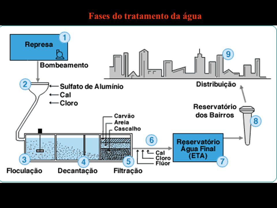 Fases do tratamento da água