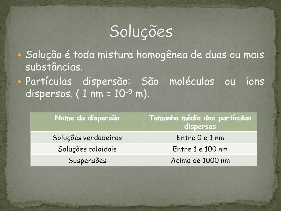 Solução é toda mistura homogênea de duas ou mais substâncias. Partículas dispersão: São moléculas ou íons dispersos. ( 1 nm = 10 -9 m). Nome da disper