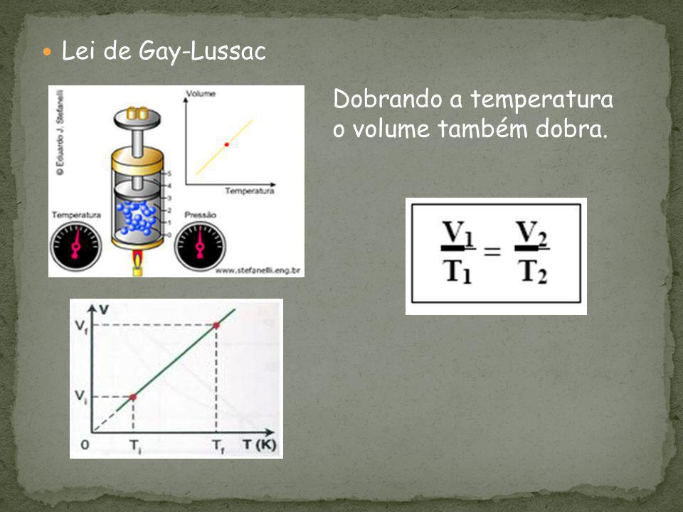 Lei de Gay-Lussac Dobrando a temperatura o volume também dobra.