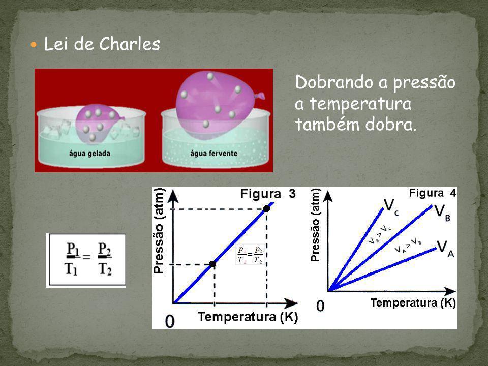 Lei de Charles Dobrando a pressão a temperatura também dobra.