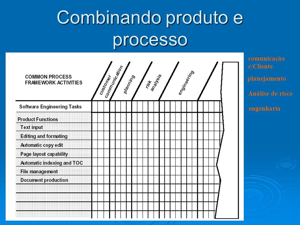 Combinando produto e processo comunicação c/Cliente planejamento Análise de risco engenharia