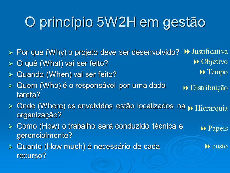 O princípio 5W2H em gestão Por que (Why) o projeto deve ser desenvolvido? Por que (Why) o projeto deve ser desenvolvido? O quê (What) vai ser feito? O