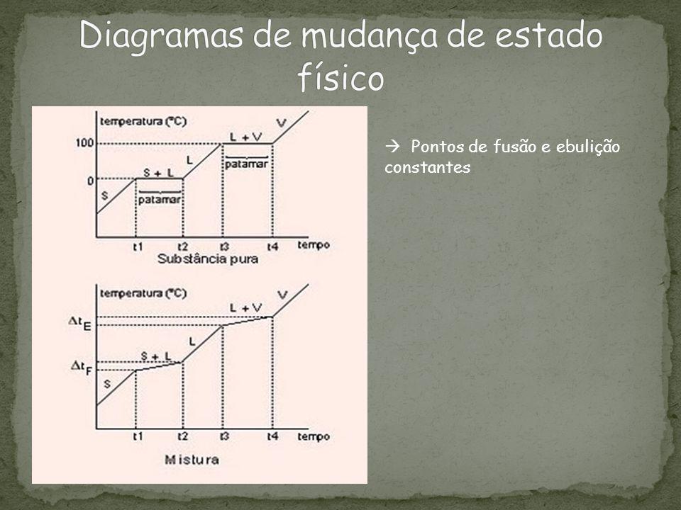 Pontos de fusão e ebulição constantes