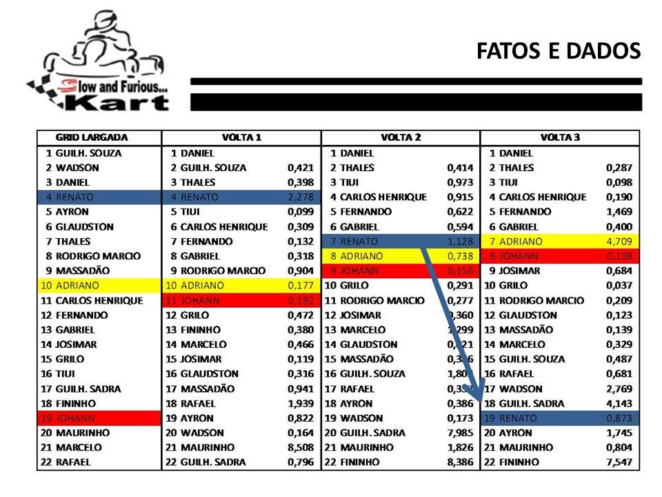 FATOS E DADOS