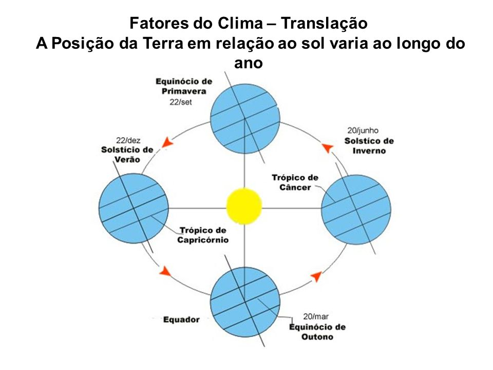 Fatores do Clima – Translação A Posição da Terra em relação ao sol varia ao longo do ano