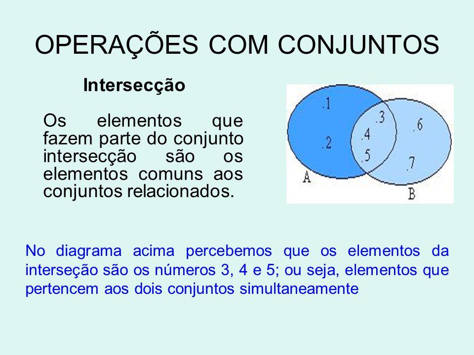 OPERAÇÕES COM CONJUNTOS Intersecção Os elementos que fazem parte do conjunto intersecção são os elementos comuns aos conjuntos relacionados.